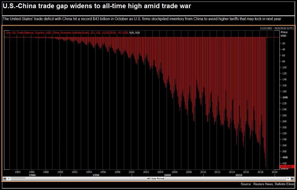 از سوی دیگر چین برای کاهش شکاف تراز تجاری به وجود آمده با آمریکا تمایلی به استفاده از خرید نفت خام ندارد که این موضوع منبع اصلی اختلافها بین دو غول اقتصادی دنیاست. کسری تجاری آمریکا با چین به رکورد 43 میلیارد دلار در اکتبر 2018 رسیدهاست زیرا شرکتهای چینی برای جلوگیری از پرداخت تعرفههای سنگین سال آینده موجودی کالای خود را افزایش دادهاند.