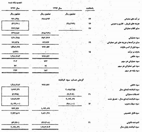 """""""سیدکو """" برترین هلدینگ سیمانی در خاورمیانه"""