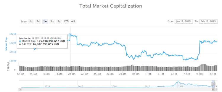 نرخ ارز دیجیتال بایننس در طول یک ماه ۷۵ درصد افزایش یافت