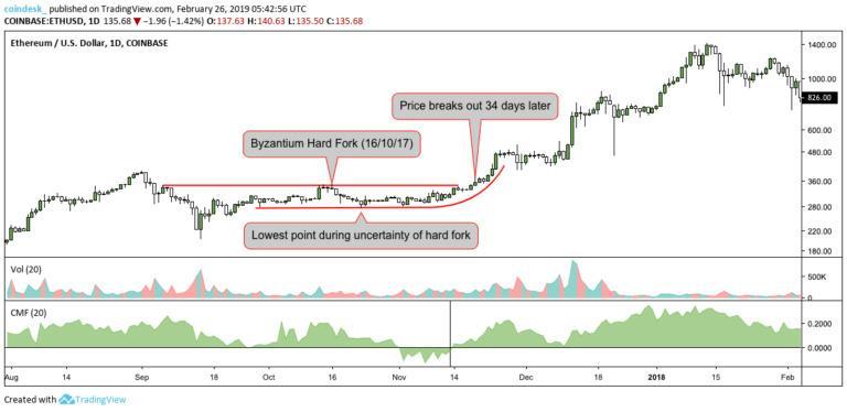 آیا هارد فورک کنستانتینوپول بازار اتریوم را دگرگون می کند؟