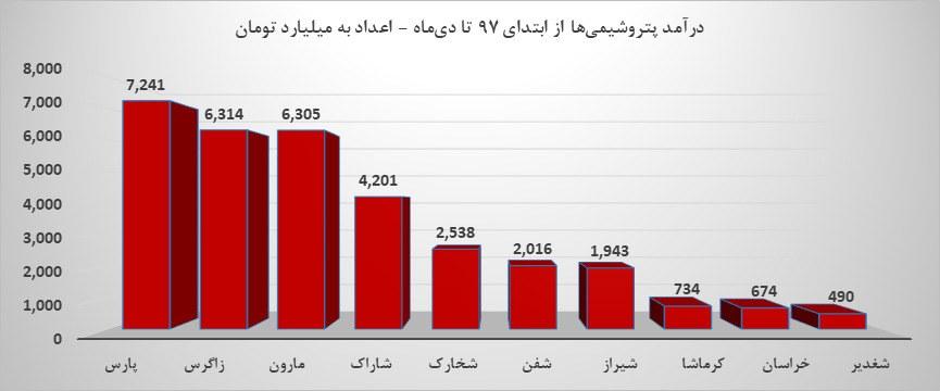 درآمد پتروشیمی ها از ابتدای 97