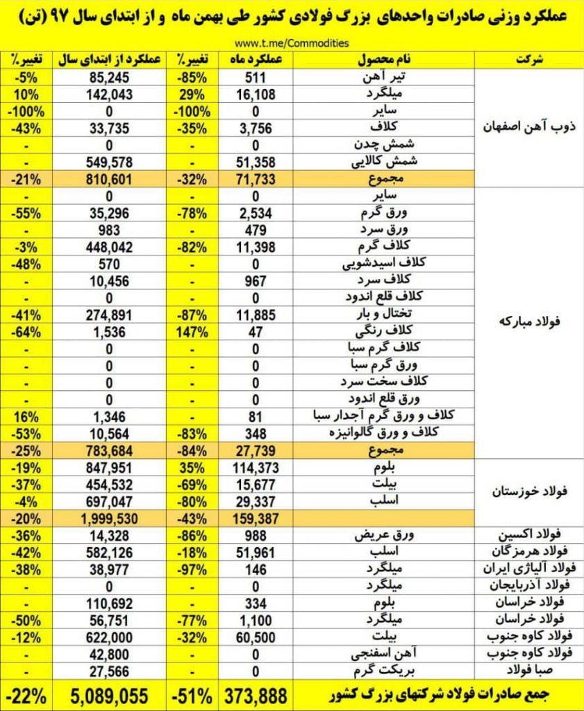 نیمه پنهان صادرت فولاد ایران در اسفند ماه