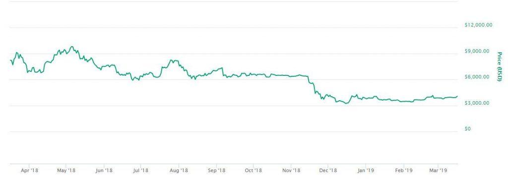 تام لی: روند صعودی بازار به زودی آغاز خواهد شد