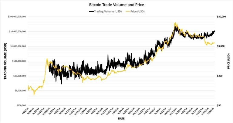 حجم معاملات بیت کوین به بالاترین میزان یک سال گذشته رسید!