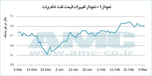 آیا قیمت نفت از رشد باز میایستد؟
