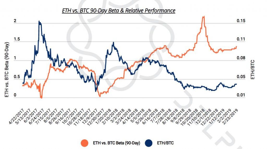در بازار صعودی بعدی اتریوم عملکرد بهتری نسبت به بیت کوین خواهد داشت