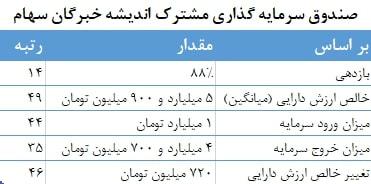 معرفی و بررسی صندوق مشترک اندیشه خبرگان سهام