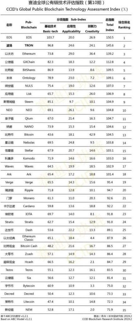 جدیدترین رتبه بندی پروژه های کریپتویی توسط چین منتشر شد!
