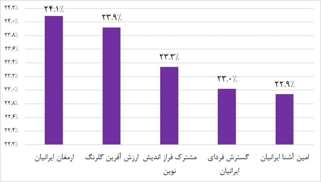 در نمودار زیر پربازده ترین صندوقهای سرمایهگذاری با درآمد ثابت در سال 1397با هم مقایسه شدهاند: