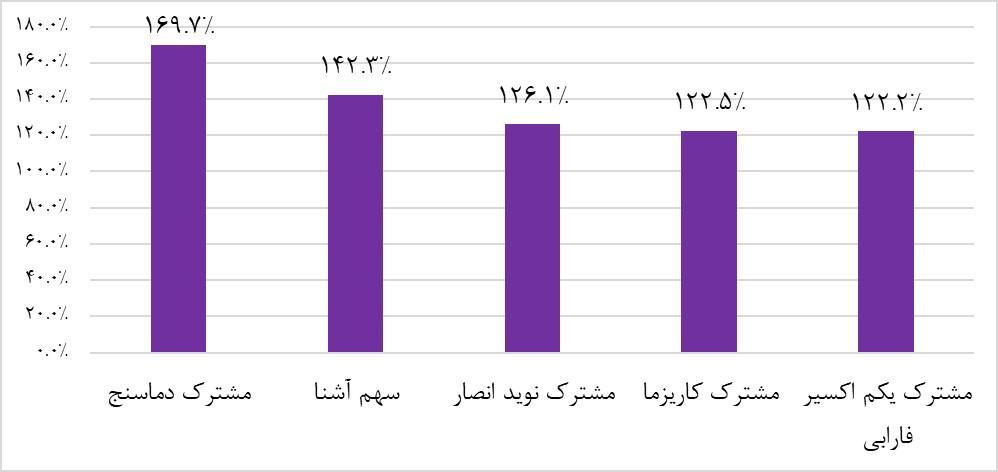 در نمودار زیر پربازده ترین صندوقهای سرمایه گذاری سهامی سال 97 با هم مقایسه شدهاند: