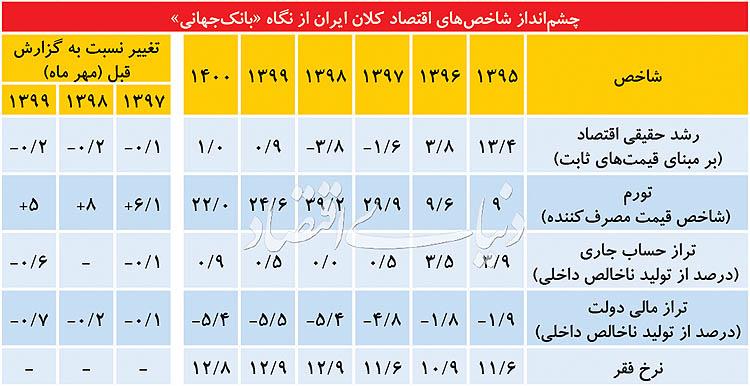چشمانداز اقتصاد ایران