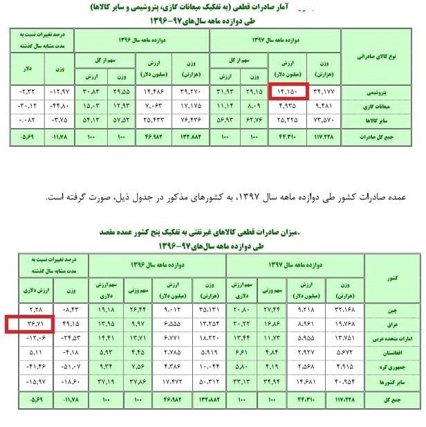 رکورد صادرات ۹میلیارد دلاری ایران به عراق با رشد ۳۶درصدی