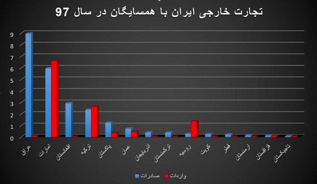 در سال 97، واردات ایران از 10 کشور امارات، ترکیه، پاکستان، عراق، ارمنستان، آذربایجان، کویت، افغانستان، ترکمنستان و قطر، از 12 تا بیش از 3400 درصد به نسبت سال 96 کاهش یافته و در مقابل واردات ما از 4 کشور روسیه، عمان، قزاقستان و تاجیکستان افزایش یافته است.