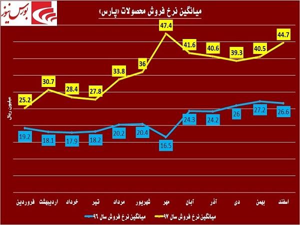 اوجگیری «پارس» در روزهای سخت  تحریمها