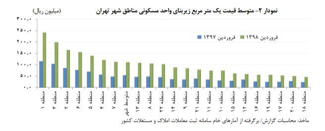 گزارش تحولات بازار مسکن شهر تهران در فروردین ماه/ متوسط قیمت هر مترمربع ۱۱۲.۷میلیون ریال