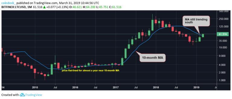 رکورد جدید قیمت لایت کوین : افزایش ۱۰۰ درصدی در سه ماهه اول ۲۰۱۹