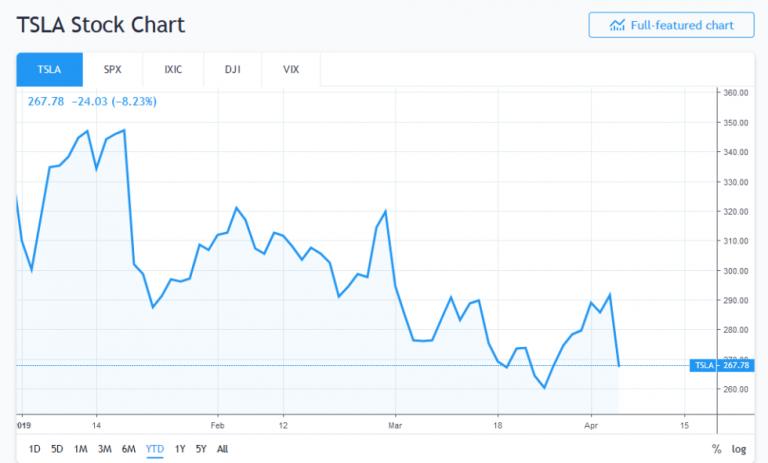 عملکرد بهتر بیتکوین نسبت به سهام شرکت Tesla در سال ۲۰۱۹