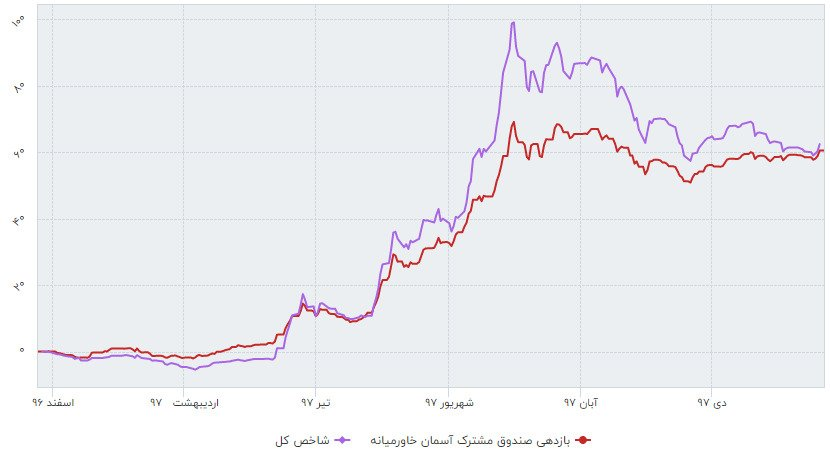 معرفی و بررسی عملکرد صندوق سرمایه گذاری مشترک آسمان خاورمیانه