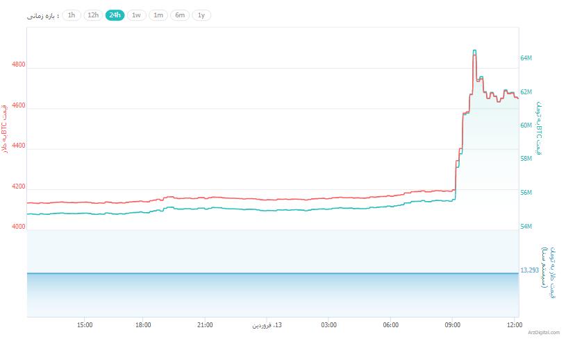 هماکنون که در حال نگارش این گزارش هستیم، هر واحد بیت کوین با قیمت حدود ۴,۶۷۰ دلار معامله میشود.