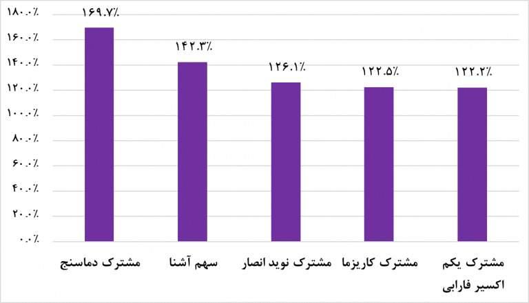 پربازده ترین صندوق های سرمایه گذاری سال ۱۳۹۷
