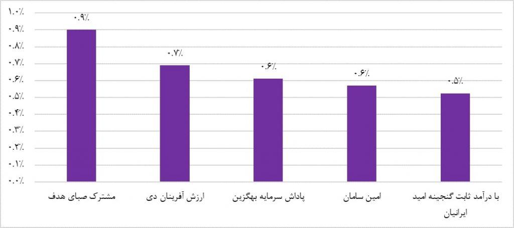 پربازده ترین صندوق های سرمایه گذاری با درآمد ثابت (هفته منتهی به ششم اردیبهشت ماه 1398)
