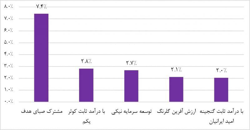 پربازده ترین صندوق های سرمایه گذاری با درآمد ثابت (یک ماه منتهی به 2 اردیبهشت ماه 1398)