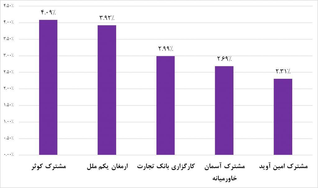 در نمودار زیر پربازدهترین صندوقهای سرمایهگذاری مختلط هفته منتهی به 28/02/1398 با هم مقایسه شدهاند: