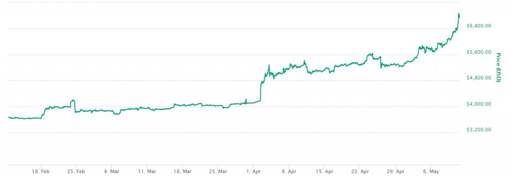 تیم درپر: بیتکوین بزودی ۵ درصد از سهم بازار جهانی را در اختیار خواهد گرفت