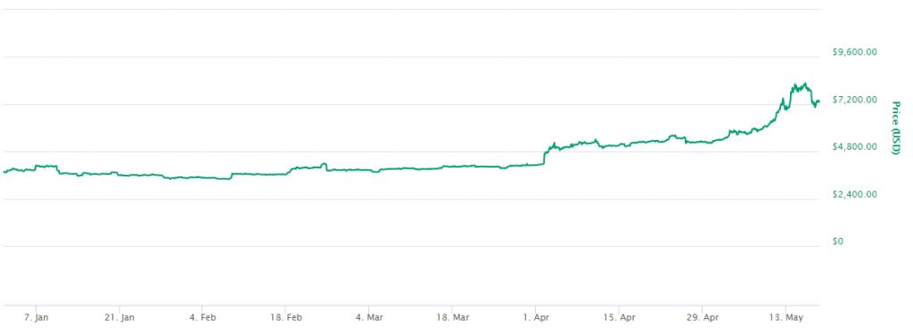 کاهش قیمت اخیر بیتکوین نشان دهندهی شروع یک چرخهی پارابولیک یا سهمیوار جدید خواهد بود