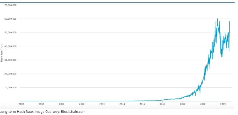 رشد 40 درصدی نرخ هش بیت کوین در سال 2019