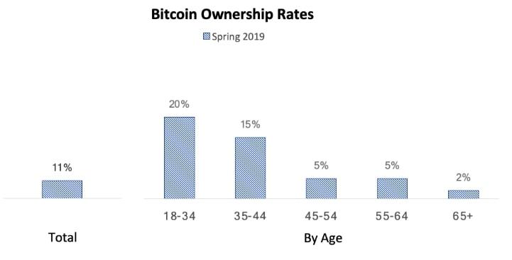 نتیجه یک نظرسنجی : 11 درصد آمریکایی ها از بیت کوین استفاده می کنند !
