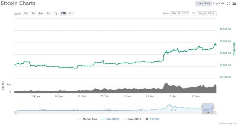 نهنگ ناشناس پیشبینی قیمت بیت کوین خود را اعلام کرد