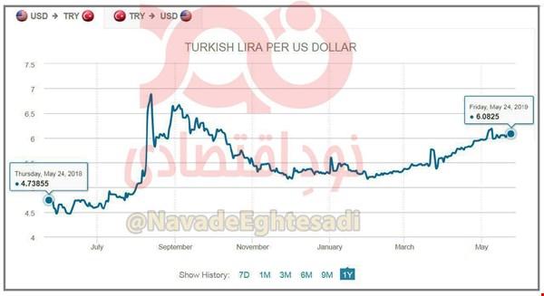 نرخ ۲۰ ارز رسمی کاهش یافت