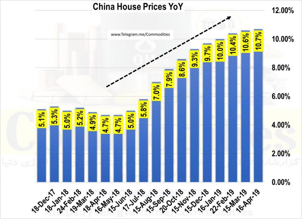 پیش بینی قیمت جهانی فولاد (بهار 1398)