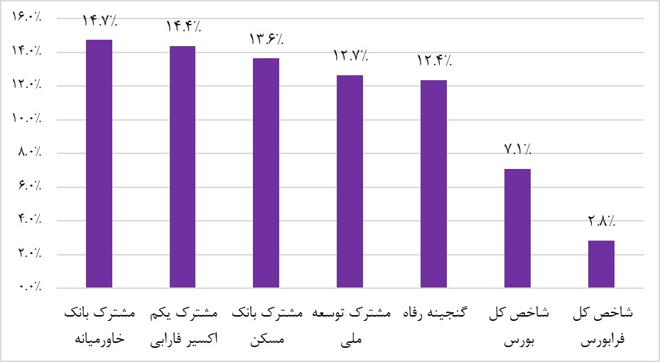 پربازده ترین صندوق های سرمایه گذاری سهامی (هفته منتهی به بیست و سوم اردیبهشت ماه 1398)