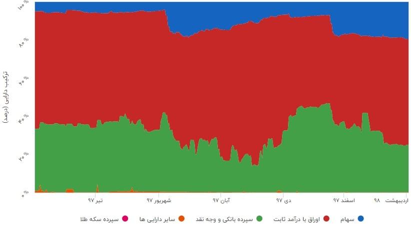 درصد روزانه ترکیب دارایی صندوق سرمایه گذاری مشترک فراز اندیش نوین