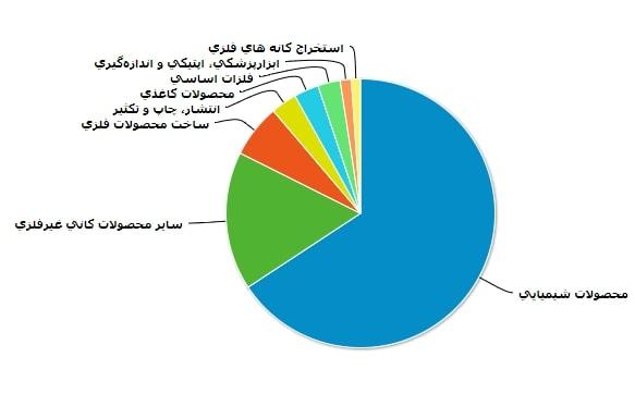 معرفی و بررسی عملکرد صندوق سرمایه گذاری مشترک کوثر