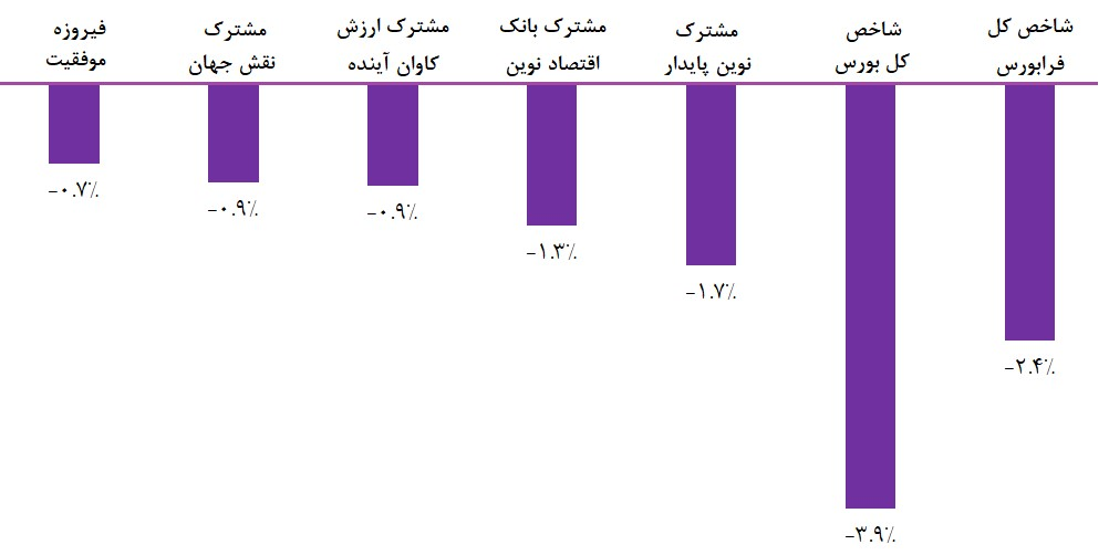 معرفی مقاوم ترین صندوق های سرمایه گذاری سهامی (هفته منتهی به هفدهم اردیبهشت ماه 1398)