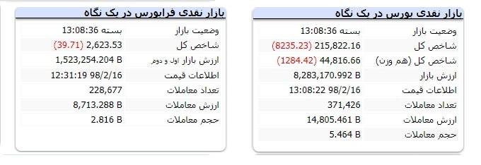 گزارش روزانه بازار بورس مورخ 1398/02/16