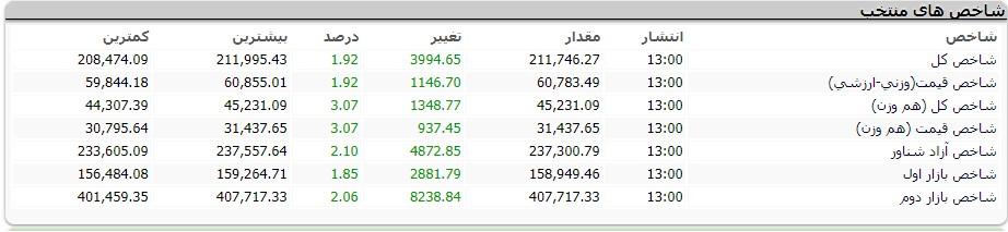 گزارش روزانه بازار بورس مورخ 1398/02/24