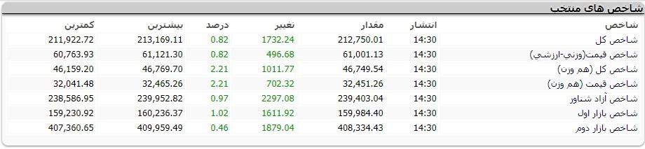 گزارش روزانه بازار بورس مورخ 1398/02/28