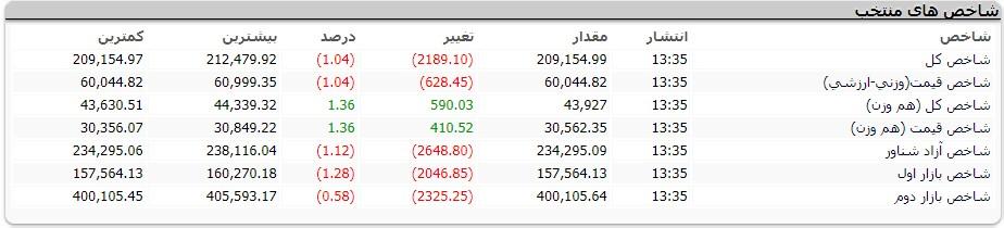 گزارش روزانه بازار بورس مورخ 1398/02/21