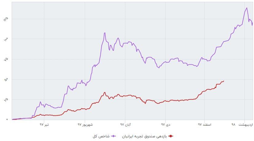 معرفی و بررسی عملکرد صندوق سرمایه گذاری تجربه ایرانیان