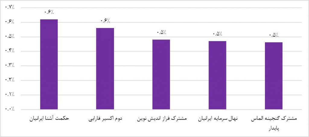 پربازده ترین صندوق های سرمایه گذاری با درآمد ثابت (هفته منتهی به بیستم اردیبهشت ماه 1398)