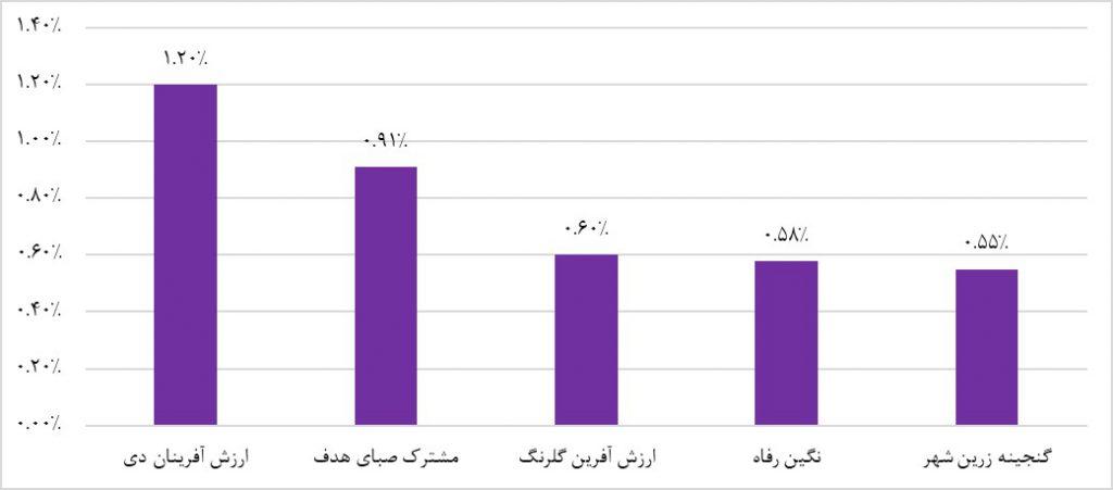 پربازده ترین صندوق های سرمایه گذاری با درآمد ثابت (هفته منتهی به سی و یکم اردیبهشت 1398)