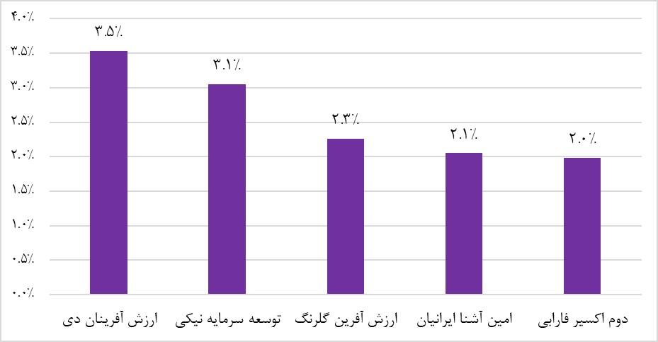 پربازده ترین صندوق های سرمایه گذاری با درآمد ثابت (یک ماه منتهی به 30 اردیبهشت ماه 1398)