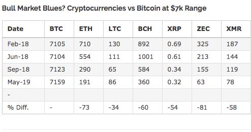 بیت کوین فاصله خود را با دیگر ارزهای دیجیتال بیشتر می کند!