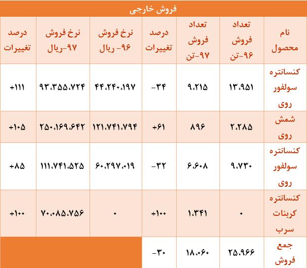 رقم فروش داخلی باما کاهش و فروش صادراتی افزایش یافت/ سود هر سهم کاما حدود 275 تومان