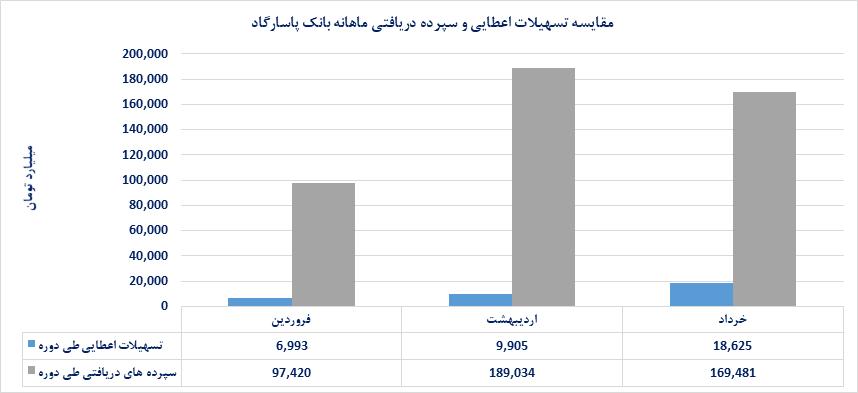 تراز درآمدی بانک پاسارگاد ۹۱ درصد افزایش یافت