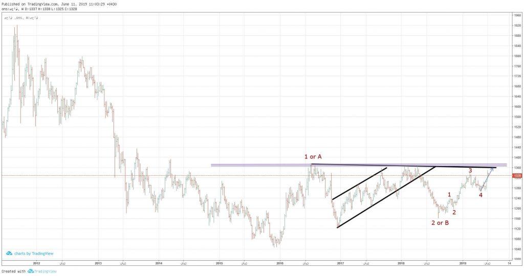 تحلیل بازار جهانی طلا : ادامه صعود یا استراحت موقت اونس
